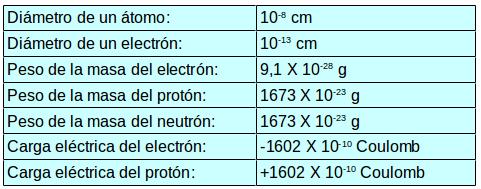 Quimica 1 Leccion El Atomo Leccion 1 El Atomo