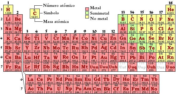 Qumica 2 leccin tabla peridica moderna 2 leccin tabla en la tabla peridica moderna los elementos se colocan en orden creciente de nmero atmico y no por el de masa atmica est constituida por dieciocho urtaz Gallery