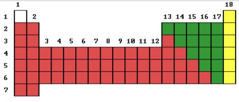 Qumica 3 leccin metales no metales y semimetales 3 leccin los elementos que se encuentran en la parte que est debajo de la tabla elementos de transicin interna o tierras raras tambin son metales urtaz Image collections