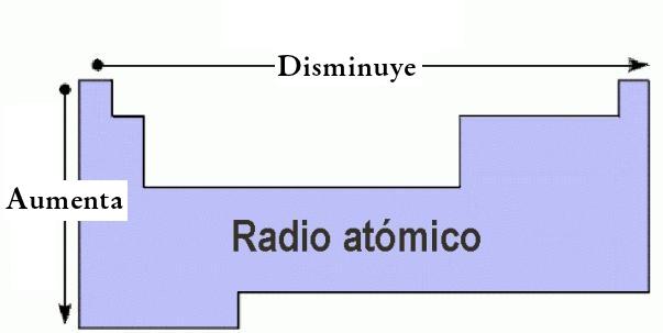 Qumica 5 leccin propiedades peridicas de los elementos 5 observamos el francio en el grupo ia ubicado en el sptimo periodo este elemento presenta siete niveles de energa ocupados por electrones y es el de urtaz Images