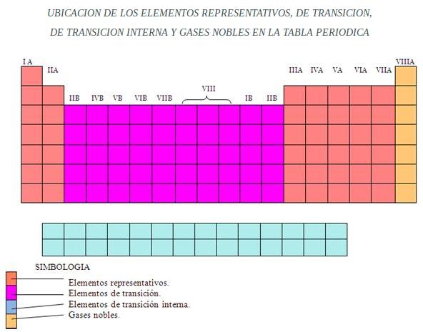 los tomos de los gases nobles casi no reaccionan no se unen con los tomos del resto de elementos de la tabla peridica de aqu se deriva su nombre de - Elementos Representativos Tabla Periodica Definicion